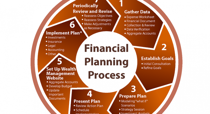 financial planning india
